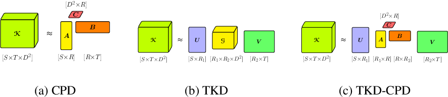 Figure 1 for Stable Low-rank Tensor Decomposition for Compression of Convolutional Neural Network