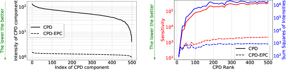 Figure 3 for Stable Low-rank Tensor Decomposition for Compression of Convolutional Neural Network