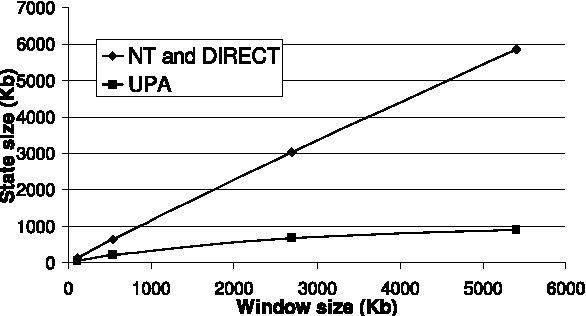 Figure 14: Average space consumption of Query 2 with duplicate elimination on source and destination IP address pairs.