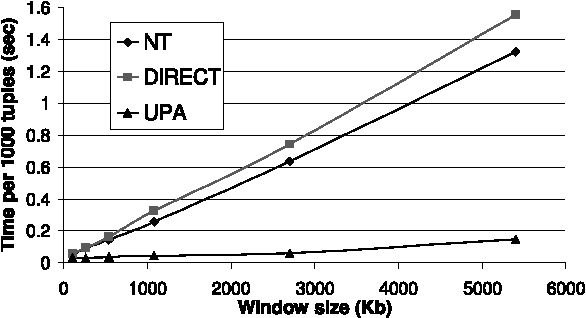 Figure 16: Processing times of Query 4.