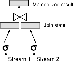 Figure 1: Example of a continuous query plan computing a join of two streams.