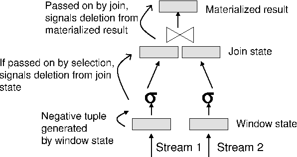 Figure 3: Processing negative tuples generated by expirations from a window over Stream 1.