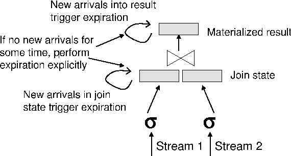 Figure 4: Query execution using the direct approach (only deletions from Stream 1 window are shown).