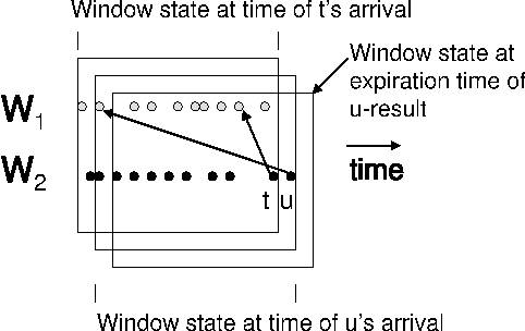 Figure 5: Illustration of the update patterns of a sliding window join.