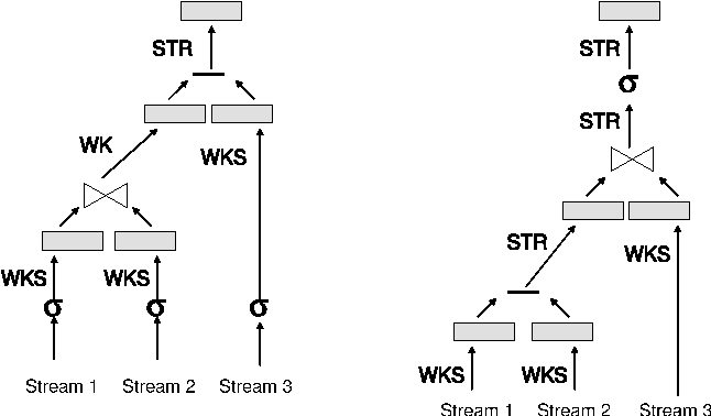Figure 6: Example of two query plans (for the same query) annotated with update patterns.