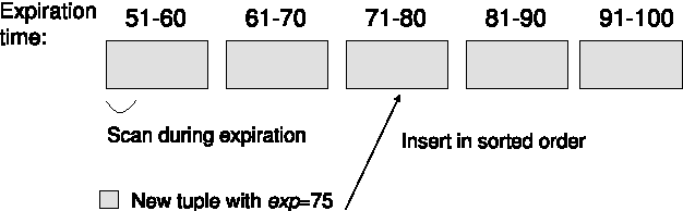 Figure 7: Illustration of our data structure for storing the results of weak non-monotonic subqueries.