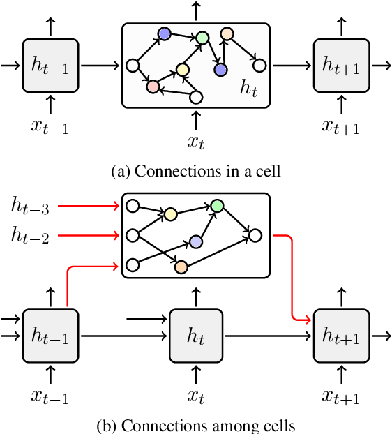 Figure 1 for Learning Architectures from an Extended Search Space for Language Modeling