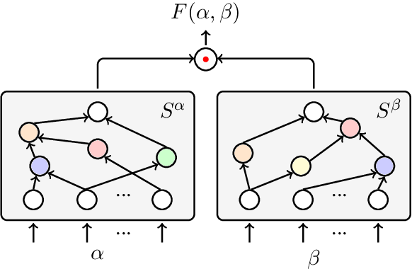 Figure 3 for Learning Architectures from an Extended Search Space for Language Modeling
