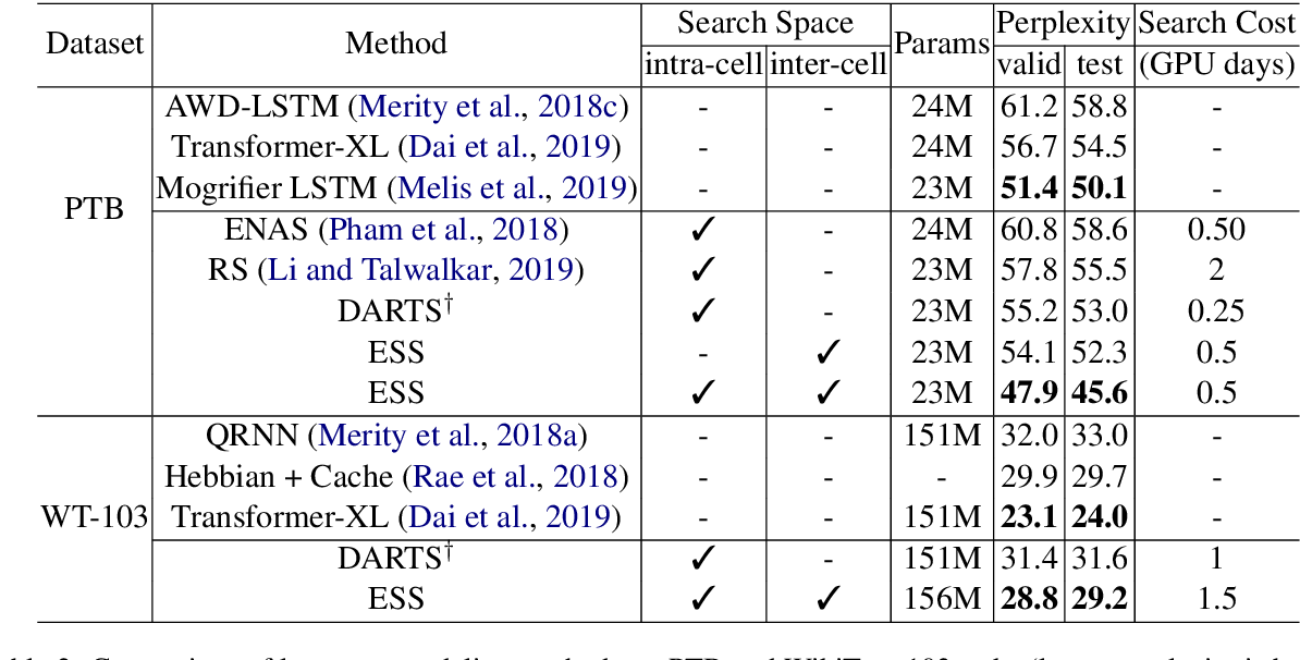 Figure 4 for Learning Architectures from an Extended Search Space for Language Modeling