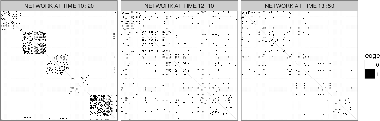 Figure 1 for Locally Adaptive Dynamic Networks