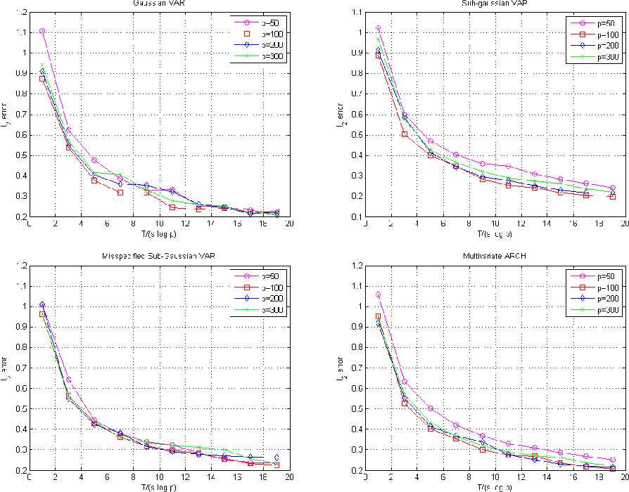 Figure 1 for Lasso Guarantees for Time Series Estimation Under Subgaussian Tails and $ β$-Mixing