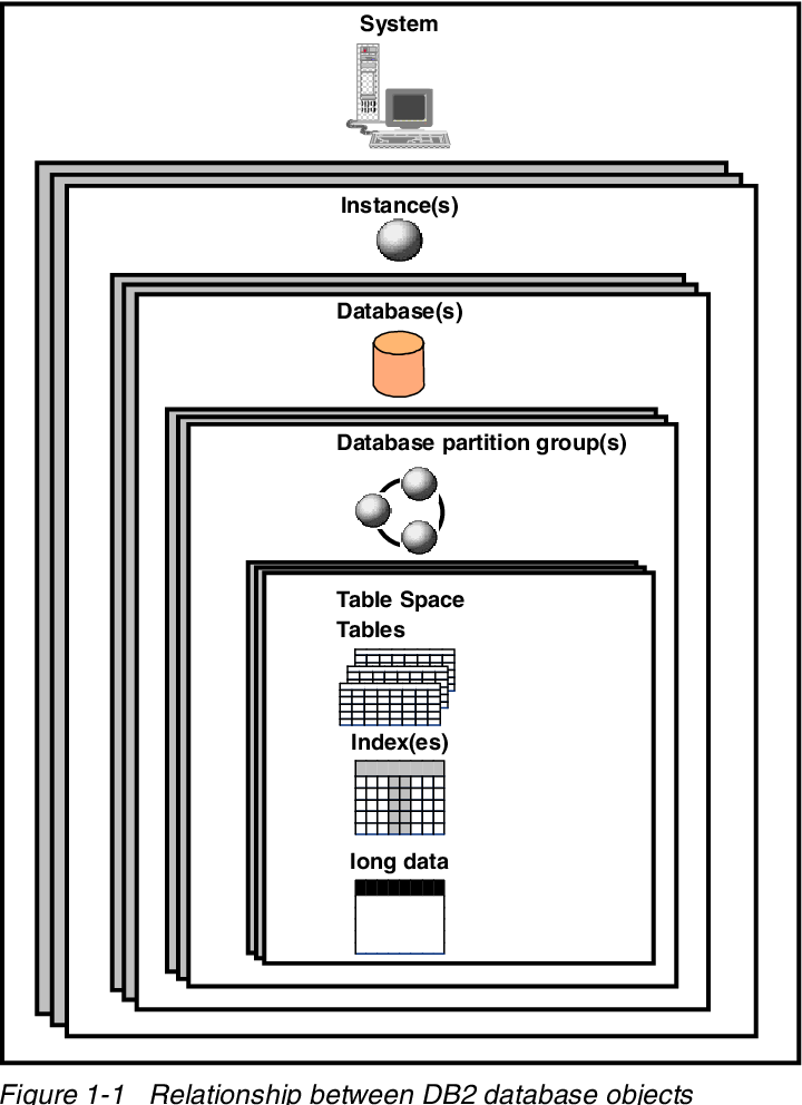 Figure 6-35 from DB2 Udb Evaluation Guide for Linux and Windows (IBM