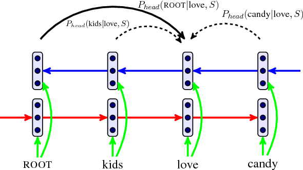 Figure 1 for Dependency Parsing as Head Selection