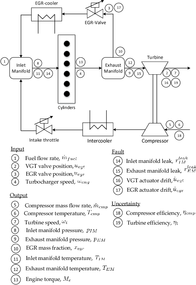 Active Fault Diagnosis with Sensor Selection in a Diesel Engine Air