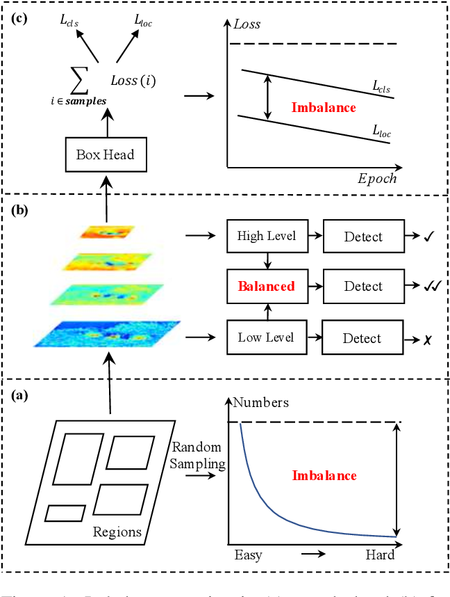 Figure 1 for Libra R-CNN: Towards Balanced Learning for Object Detection