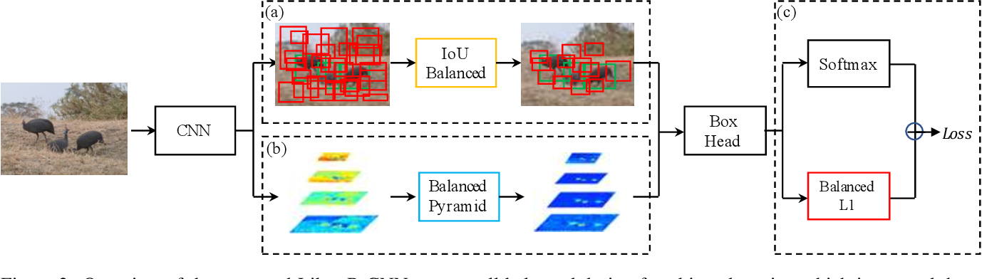 Figure 3 for Libra R-CNN: Towards Balanced Learning for Object Detection