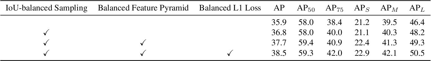 Figure 4 for Libra R-CNN: Towards Balanced Learning for Object Detection