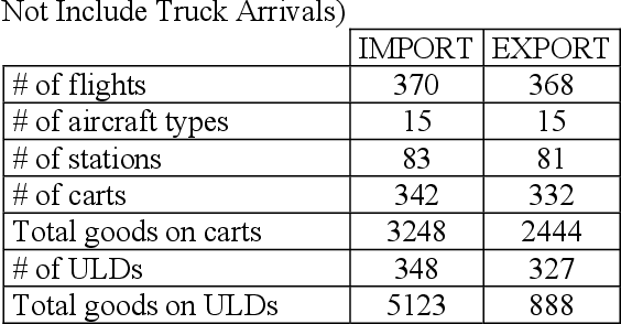 Table 1 from Air cargo operations evaluation and analysis