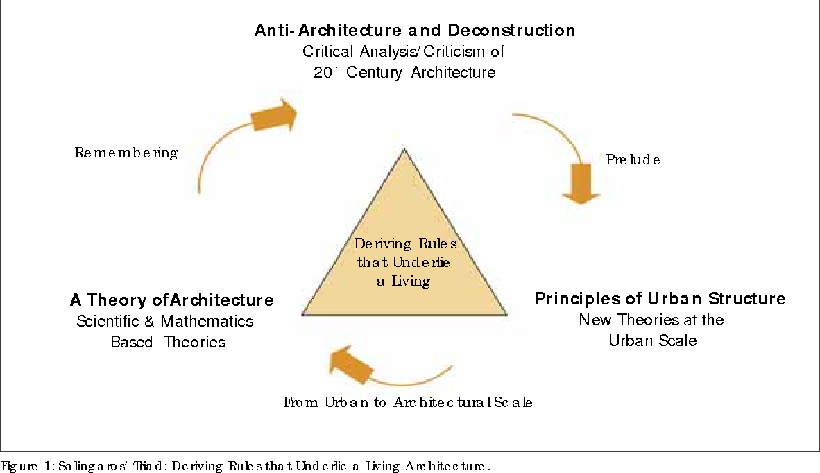 Figure 1 Salingaros Triad Deriving Rules That Underlie A Living Architecture