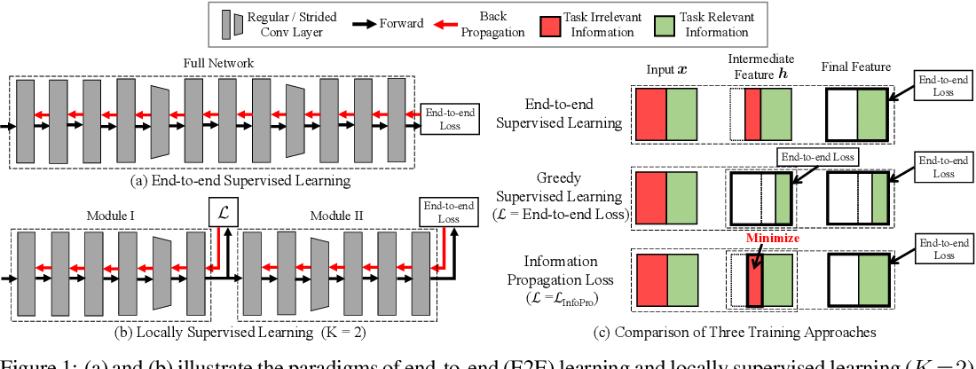 Figure 1 for Revisiting Locally Supervised Learning: an Alternative to End-to-end Training