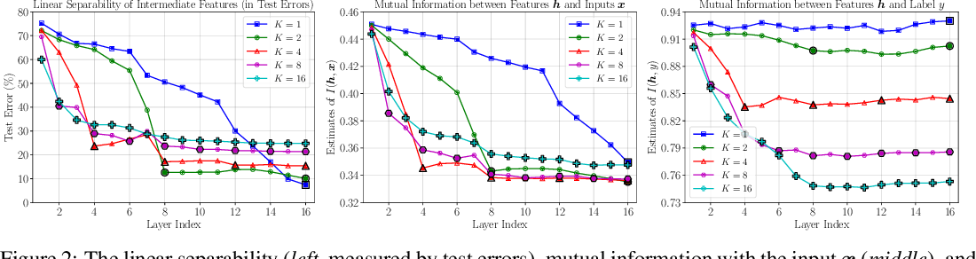 Figure 2 for Revisiting Locally Supervised Learning: an Alternative to End-to-end Training