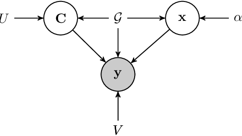 Figure 2 for Bayesian Manifold Learning: The Locally Linear Latent Variable Model (LL-LVM)