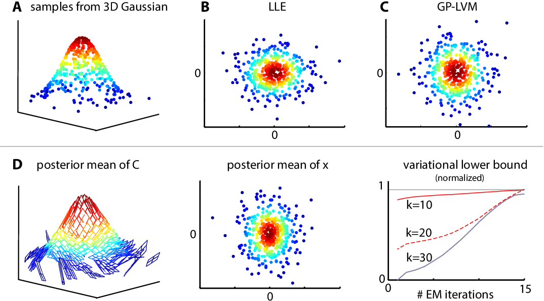 Figure 4 for Bayesian Manifold Learning: The Locally Linear Latent Variable Model (LL-LVM)