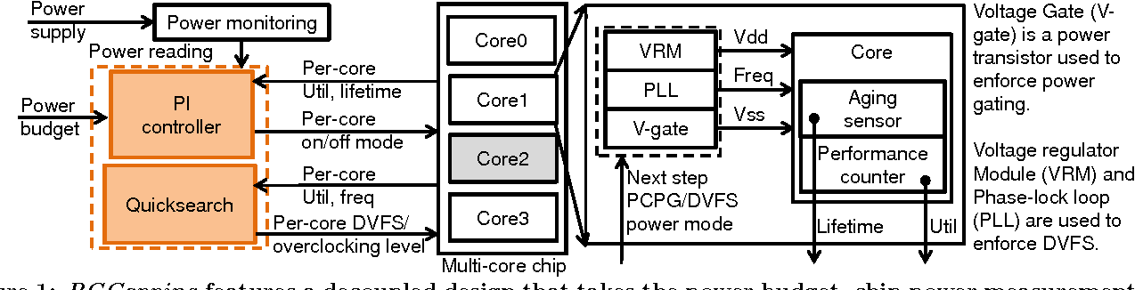 Figure 1 from PGCapping: Exploiting power gating for power