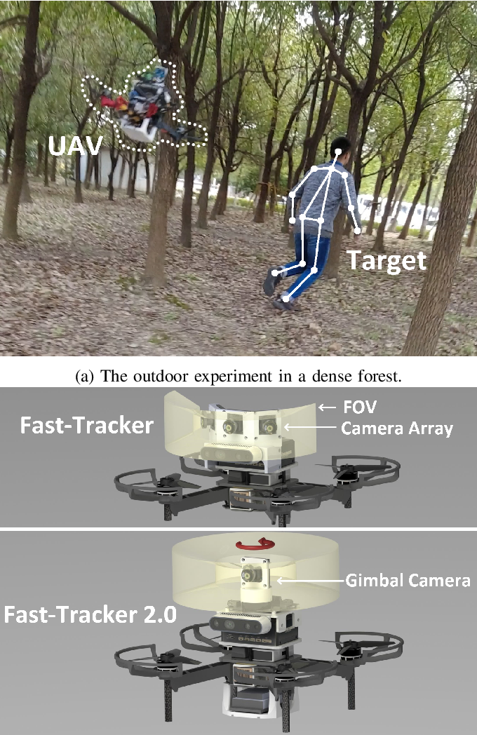 Figure 1 for Fast-Tracker 2.0: Improving Autonomy of Aerial Tracking with Active Vision and Human Location Regression