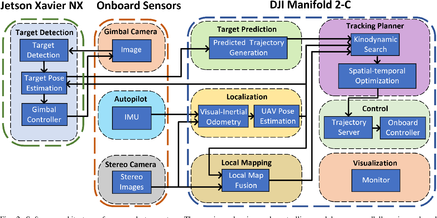 Figure 4 for Fast-Tracker 2.0: Improving Autonomy of Aerial Tracking with Active Vision and Human Location Regression