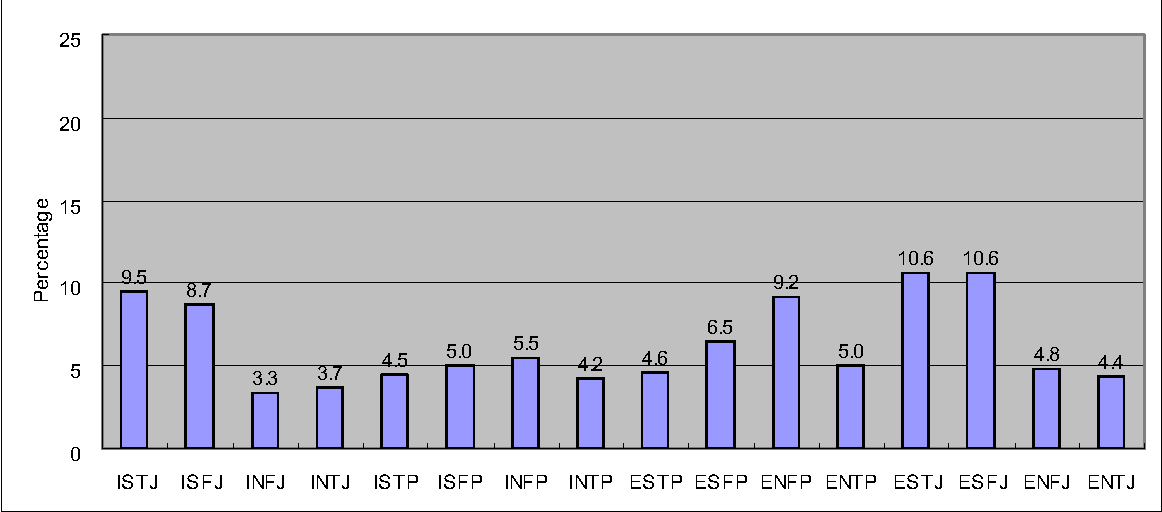 PDF] ISTJ ISFJ INFJ INTJ ISTP ISFP INFP INTP ESTP ESFP ENFP ENTP