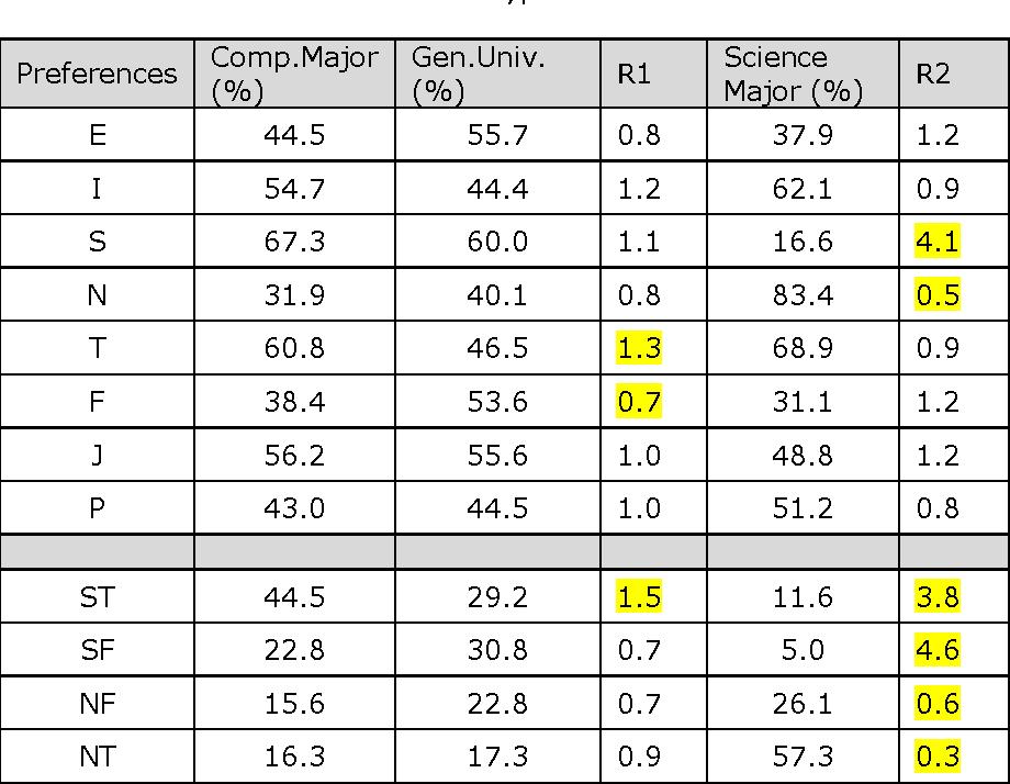Table 1 from ISTJ ISFJ INFJ INTJ ISTP ISFP INFP INTP ESTP ESFP ENFP
