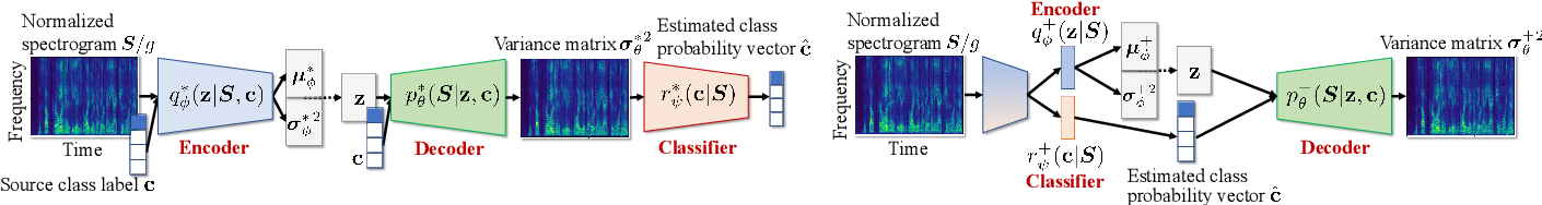 Figure 1 for FastMVAE2: On improving and accelerating the fast variational autoencoder-based source separation algorithm for determined mixtures