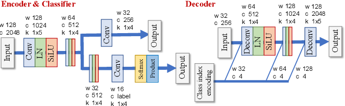 Figure 2 for FastMVAE2: On improving and accelerating the fast variational autoencoder-based source separation algorithm for determined mixtures