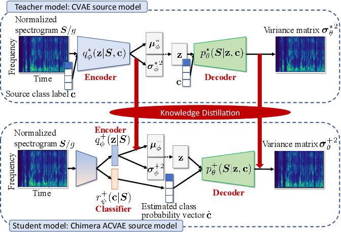 Figure 3 for FastMVAE2: On improving and accelerating the fast variational autoencoder-based source separation algorithm for determined mixtures