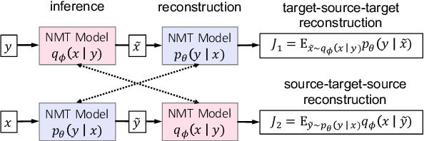 Figure 1 for Dual Reconstruction: a Unifying Objective for Semi-Supervised Neural Machine Translation