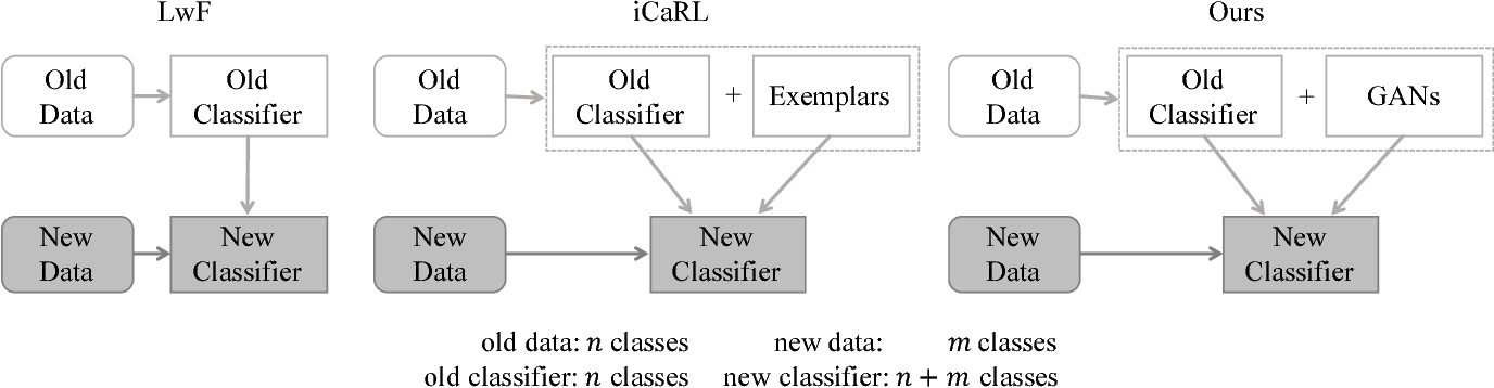 Figure 1 for Incremental Classifier Learning with Generative Adversarial Networks