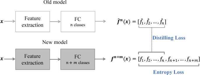 Figure 3 for Incremental Classifier Learning with Generative Adversarial Networks