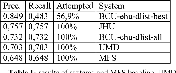 Figure 1 for The Basque task: did systems perform in the upperbound?