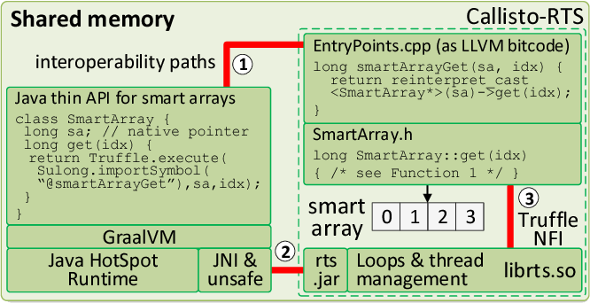 Analytics with smart arrays: adaptive and efficient language