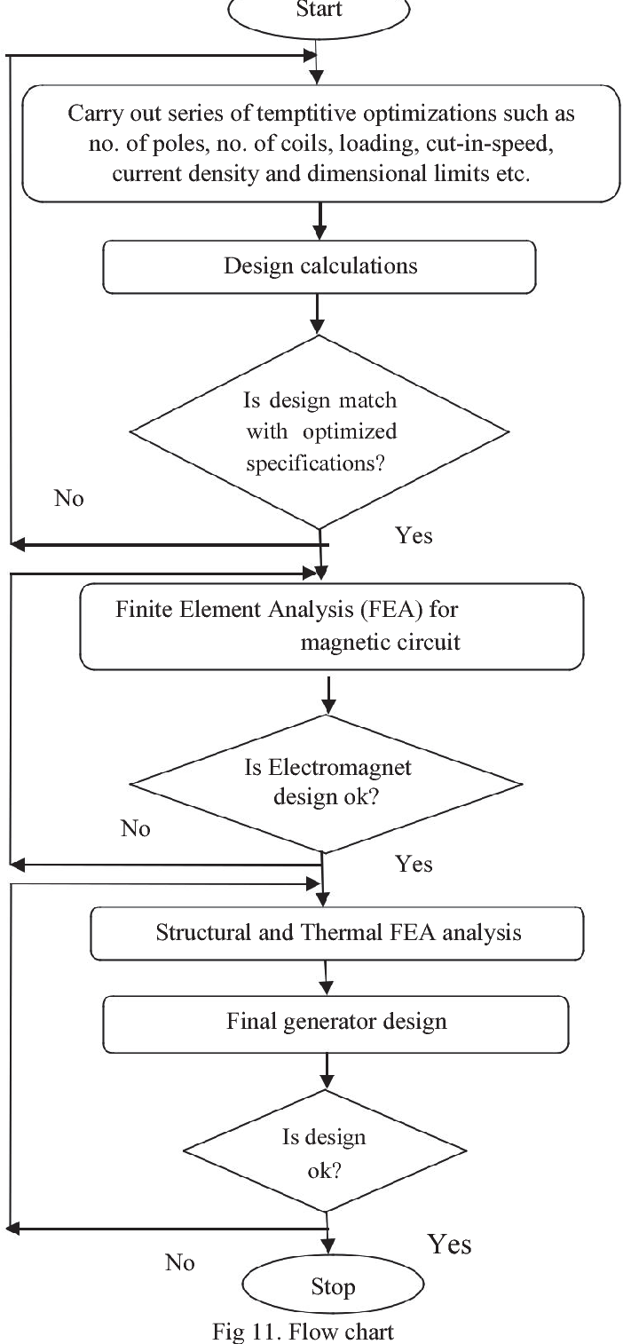 The Study Of Different Topologies Axial Flux Permanent Magnet Magnetic Generator Diagram Semantic Scholar