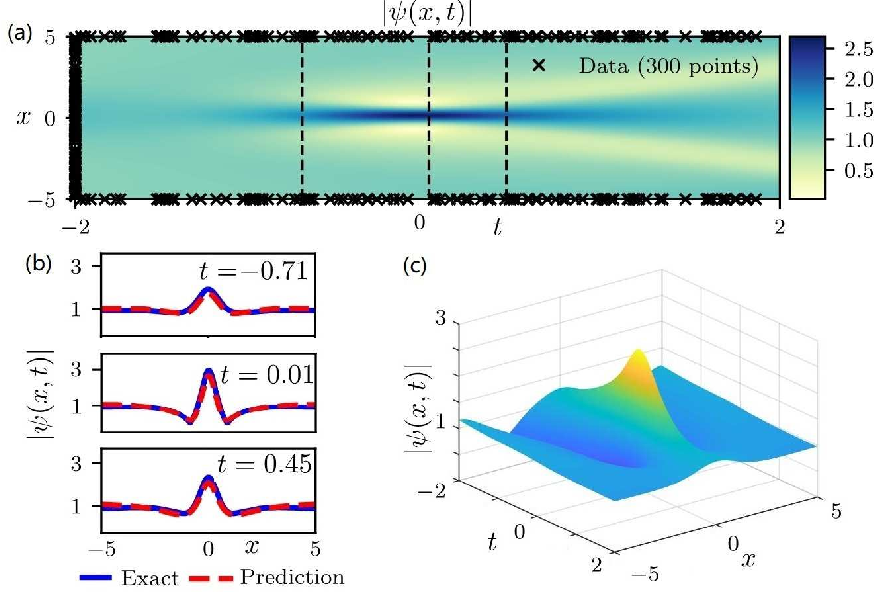 Figure 1 for Data-driven rogue waves and parameter discovery in the defocusing NLS equation with a potential using the PINN deep learning