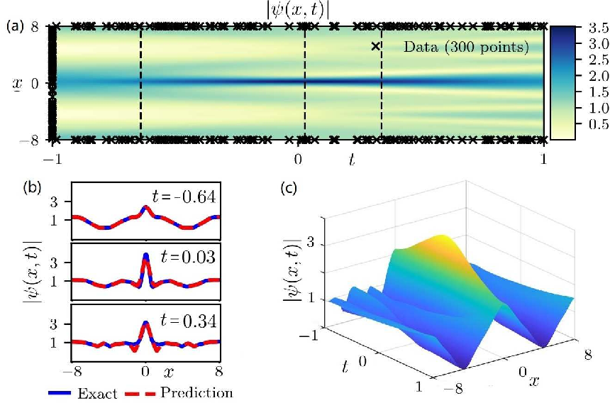 Figure 2 for Data-driven rogue waves and parameter discovery in the defocusing NLS equation with a potential using the PINN deep learning