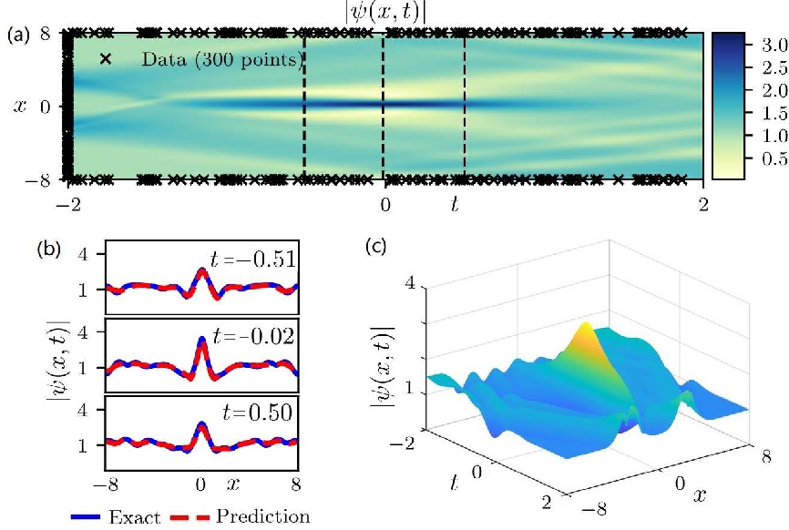 Figure 3 for Data-driven rogue waves and parameter discovery in the defocusing NLS equation with a potential using the PINN deep learning