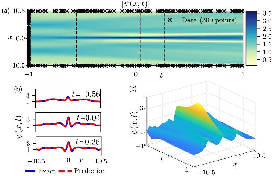 Figure 4 for Data-driven rogue waves and parameter discovery in the defocusing NLS equation with a potential using the PINN deep learning