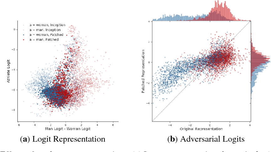 Figure 2 for BriarPatches: Pixel-Space Interventions for Inducing Demographic Parity