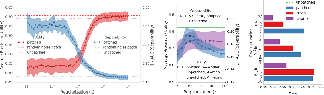 Figure 3 for BriarPatches: Pixel-Space Interventions for Inducing Demographic Parity
