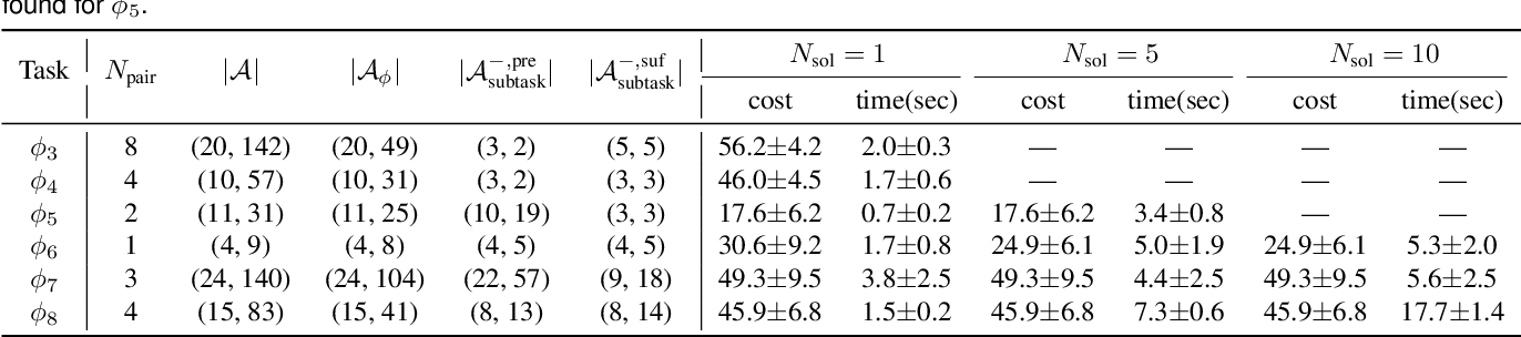 Figure 4 for Temporal Logic Task Allocation in Heterogeneous Multi-Robot Systems