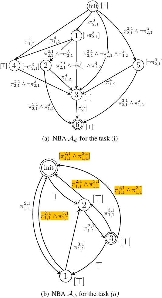 Figure 3 for Temporal Logic Task Allocation in Heterogeneous Multi-Robot Systems