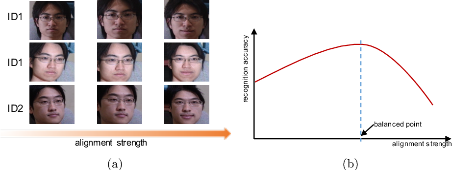 Figure 1 for Balanced Alignment for Face Recognition: A Joint Learning Approach